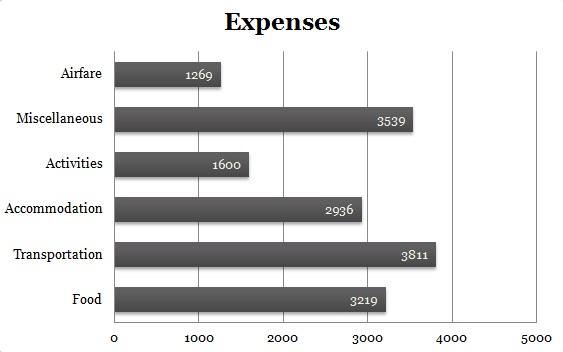Northern Mindanao + Davao Expenses